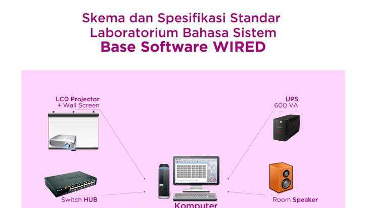 Skema Base Software WIRED-01
