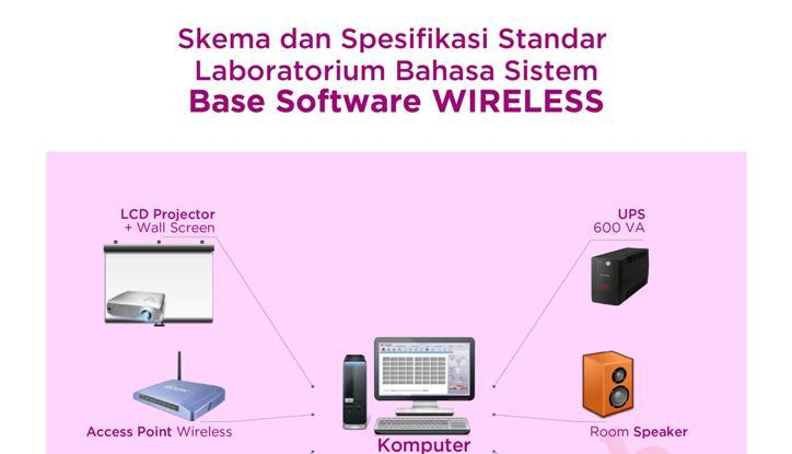 Skema Base Software WIRELESS