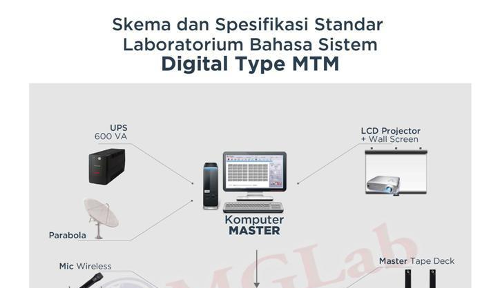 Skema DIGITAL MTM-01